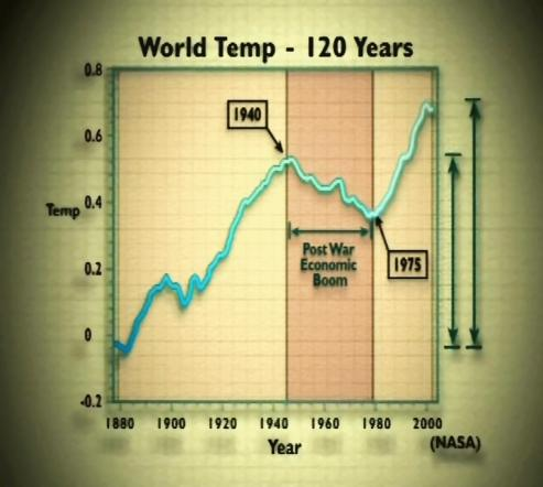 World Temp – 120 Years
