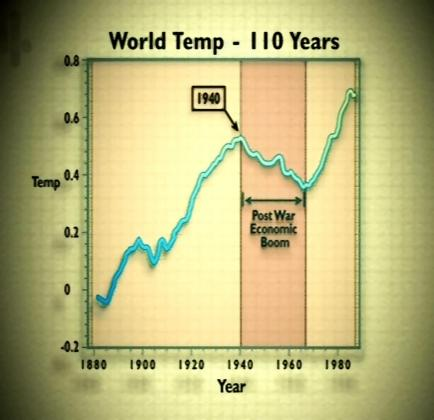 World Temp – 110 Years